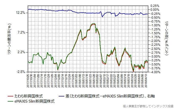 スリム新興国株式 vs たわら新興国株式 リターンの差