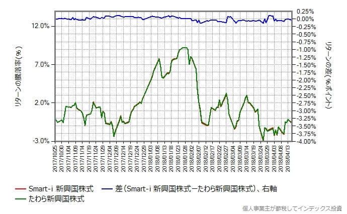 たわら新興国株式 vs Smart-i 新興国株式 リターンの差