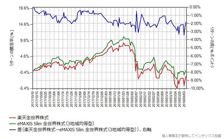 楽天全世界株式 vs スリム全世界株式(3地域均等型)のリターンの差
