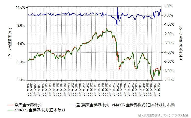 楽天全世界株式 vs eMAXIS 全世界株式(日本除く)のリターンの差