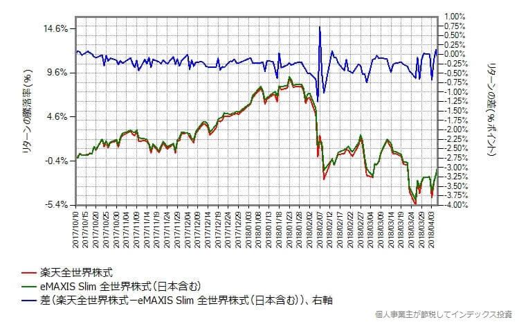 楽天全世界株式 vs スリム全世界株式(日本含む)のリターンの差