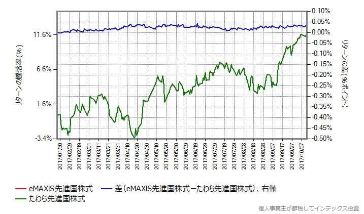 たわら先進国株式のコストを0.437%増量して比較