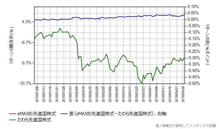 たわら先進国株式のコストを0.464%増量して比較
