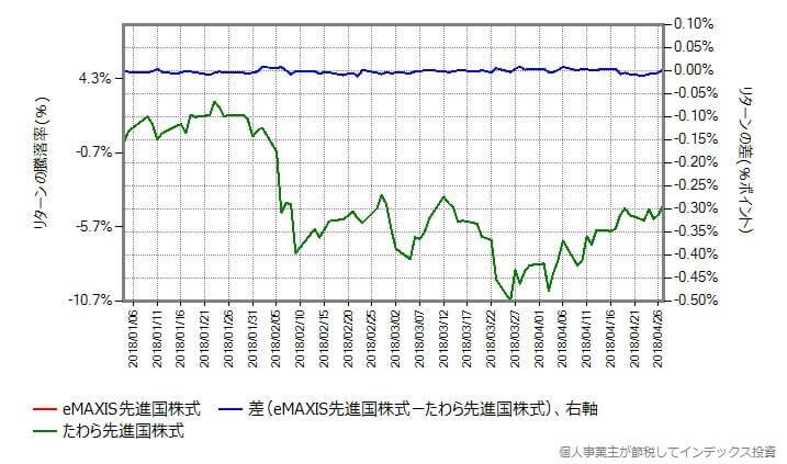 たわら先進国株式のコストの増量を0.340%に減らして比較