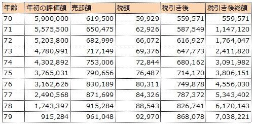 590万円をスリム先進国株式に全額一括投資して毎年1/10ずつ売却した場合の試算