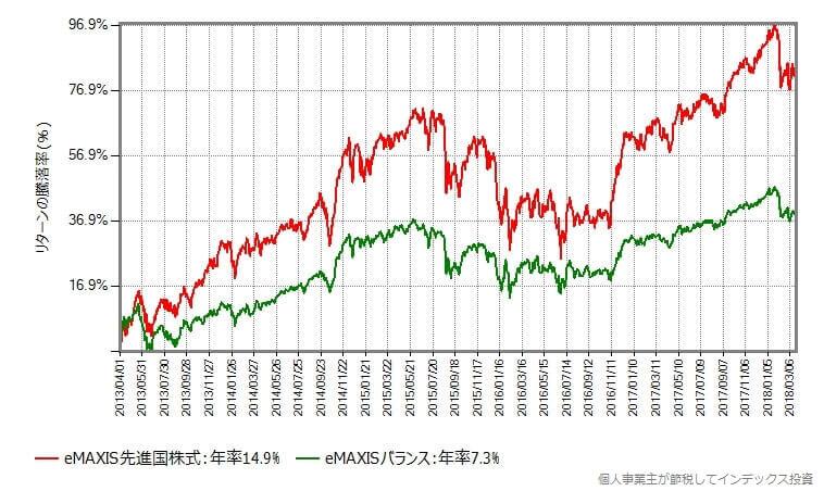 eMAXIS先進国株式とeMAXISバランス(8資産均等型)の過去5年間の基準価額の騰落率