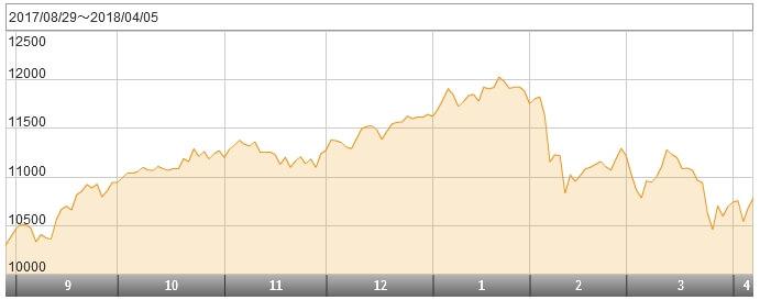 スリム先進国株式の昨年9月からの基準価額の変化