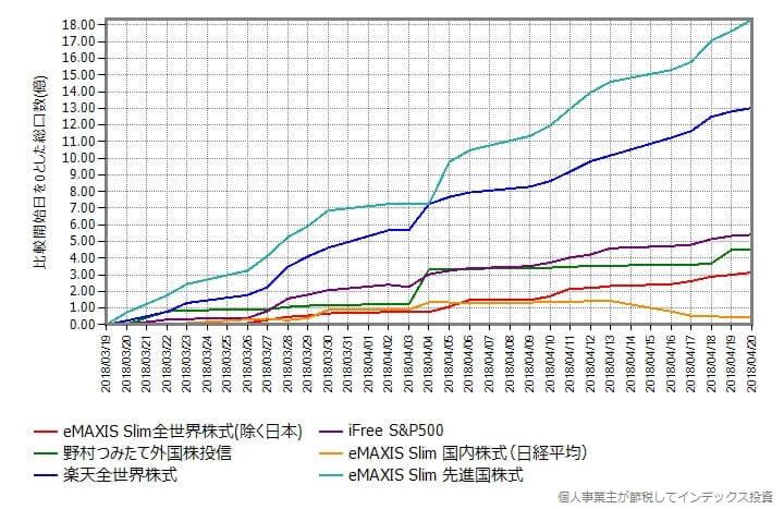 スリム全世界株式(除く日本)の設定日を基準にしてその時点の総口数からの増減をプロットしたもの