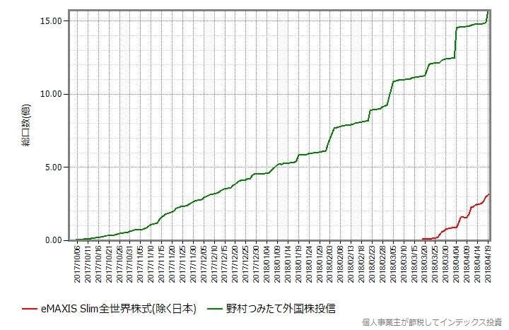 野村つみたて外国株投信 vs スリム全世界株式(除く日本)