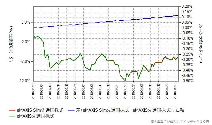 eMAXIS先進国株式とのリターンの差