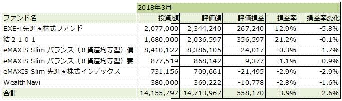2018年3月の運用成績一覧表