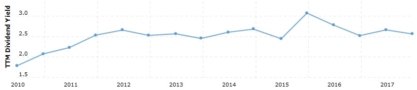 TOKの配当金を年率に直したグラフ