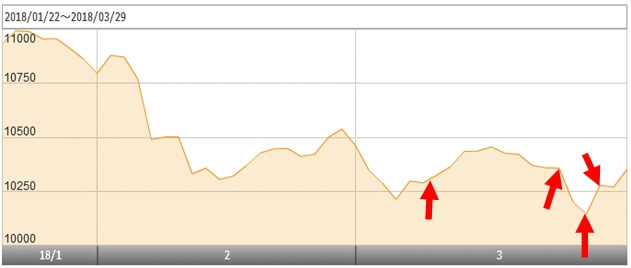 eMAXIS Slim バランス(8資産均等型)の基準価額