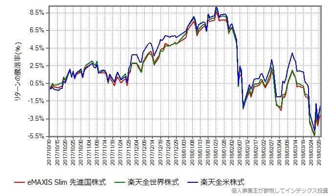 スリム先進国株式、楽天全世界株式、楽天全米株式 リターン比較