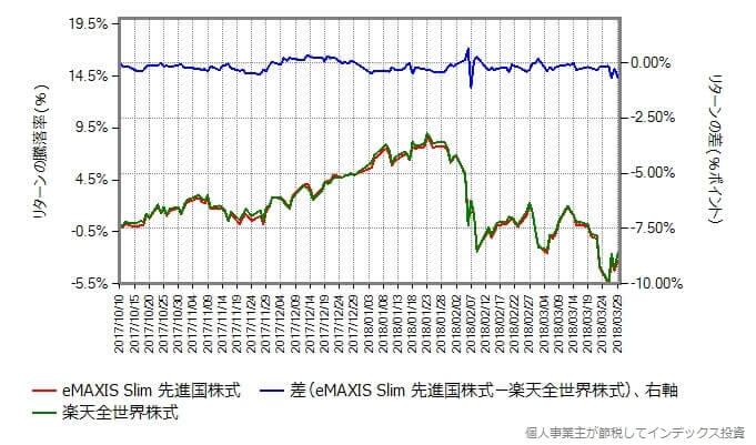 eMAXIS Slim 先進国株式 vs 楽天全世界株式 リターンの差