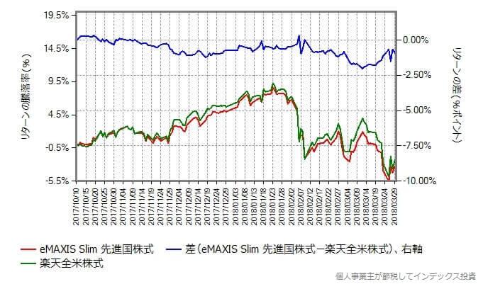 eMAXIS Slim 先進国株式 vs 楽天全米株式 リターンの差