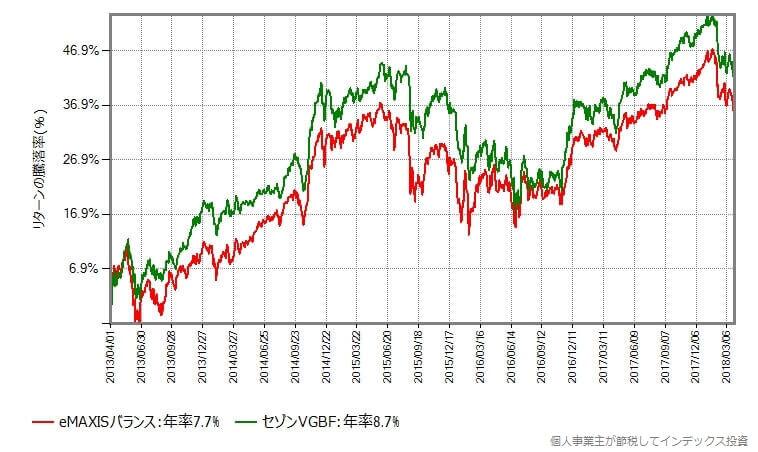 セゾングローバルバランスファンドとeMAXISバランスの過去5年間の基準価額の騰落率