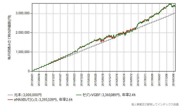 5年間毎月初に5万円を積み立てた時の評価額の推移