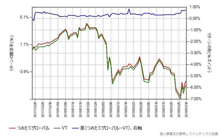 つみたてグローバルと本家VTのリターンの差