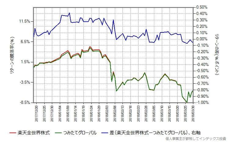 楽天全世界株式とつみたてグローバルのリターンの差