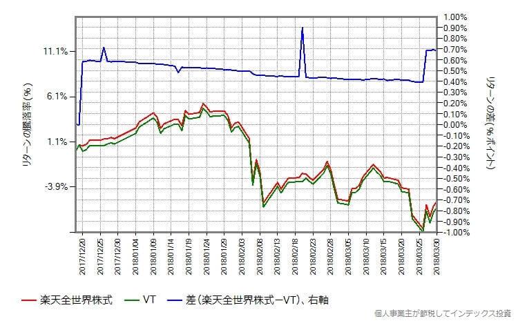 楽天全世界株式とVTのリターンの差