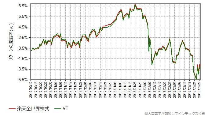 楽天全世界株式と本家VTのリターン