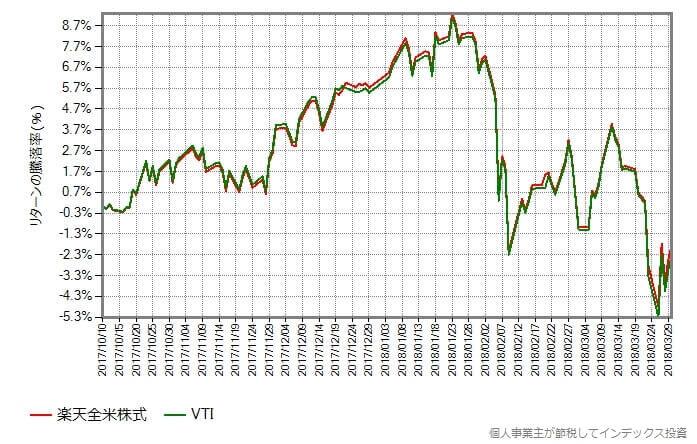楽全米株式と本家VTIのリターン比較