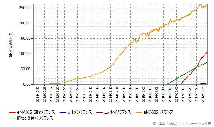 純資産総額の変化をそのまま比較