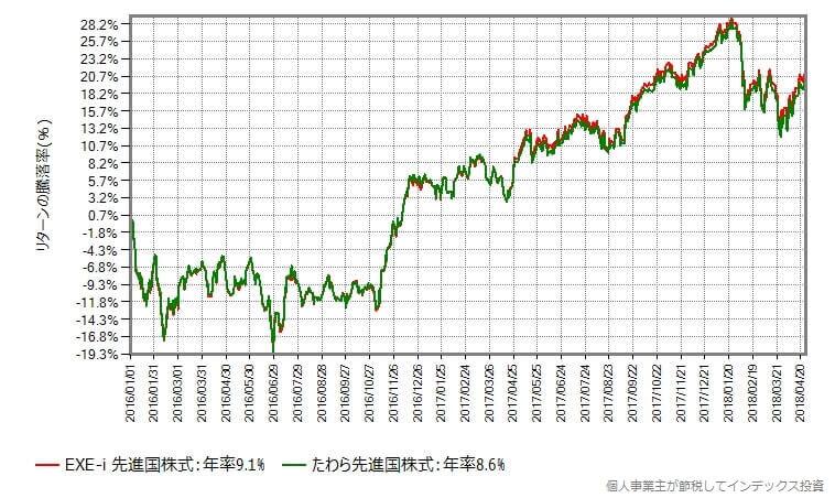 EXE-i 先進国株式 vs たわら先進国株式