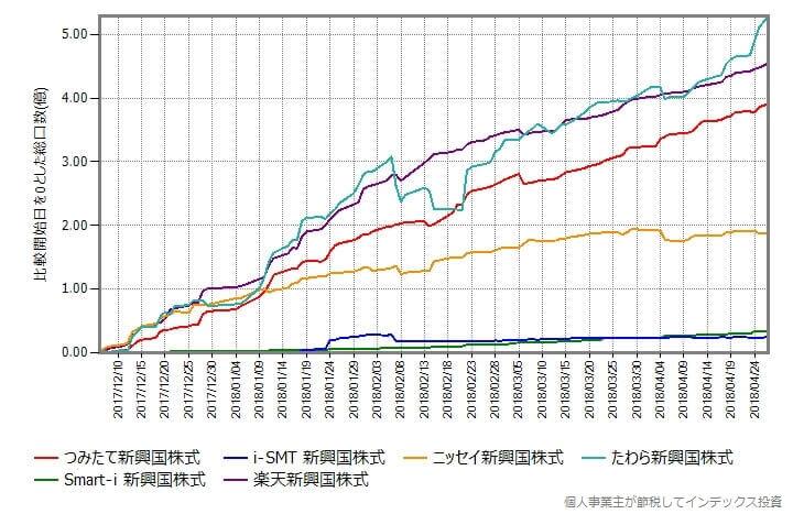 つみたて新興国株式の設定日を開始点にしてそこから総口数がどれだけ増えたかプロット