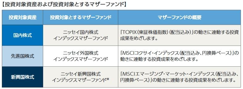 ニッセイ・インデックスパッケージ(内外・株式)のベンチマーク