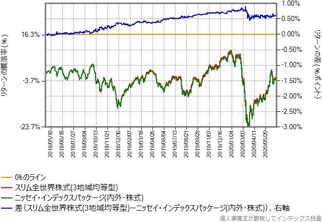スリム全世界株式(3地域均等型)とニッセイ・インデックスパッケージ(内外・株式)とのリターン比較グラフ