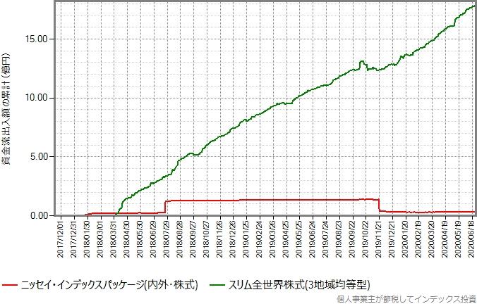 ニッセイ・インデックスパッケージ(内外・株式)とスリム全世界株式(3地域均等型)の設定来の資金流出入額の累計の推移グラフ