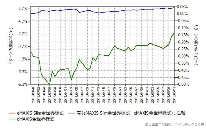 スリム全世界株式の設定日から比較