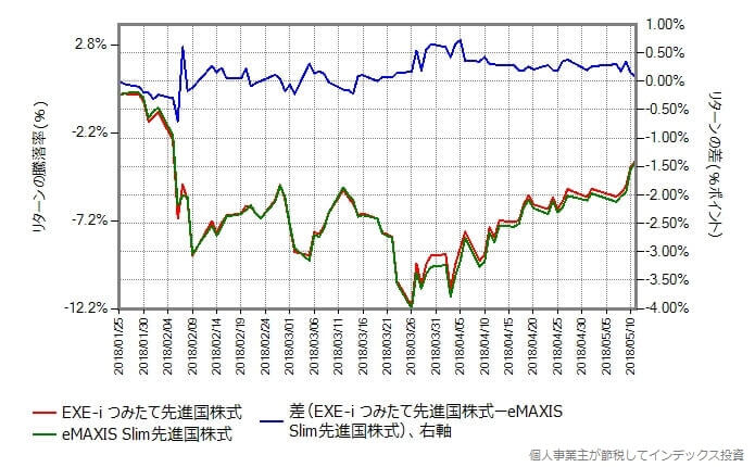 EXE-i つみたて先進国株式 vs スリム先進国株式