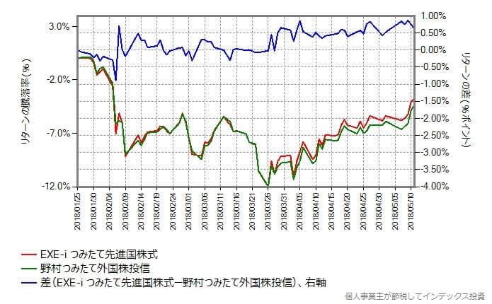 EXE-i つみたて先進国株式 vs 野村つみたて外国株投信