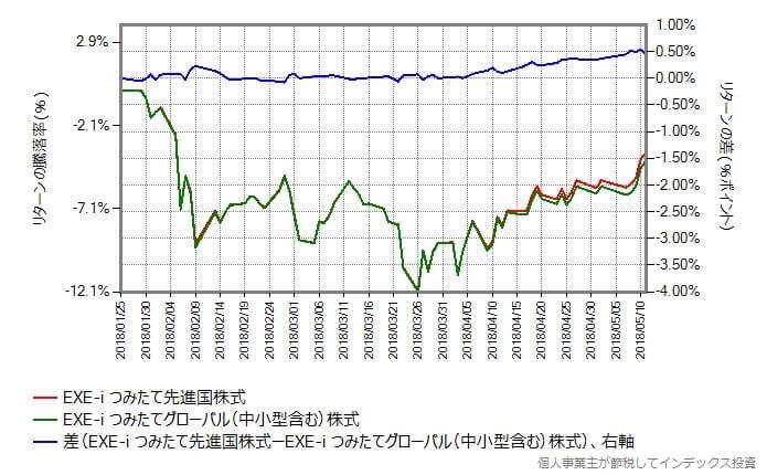 EXE-i つみたて先進国株式 vs EXE-i つみたてグローバル(中小型含む)株式