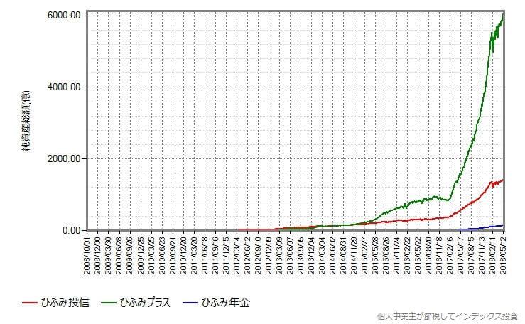 純資産総額の変化