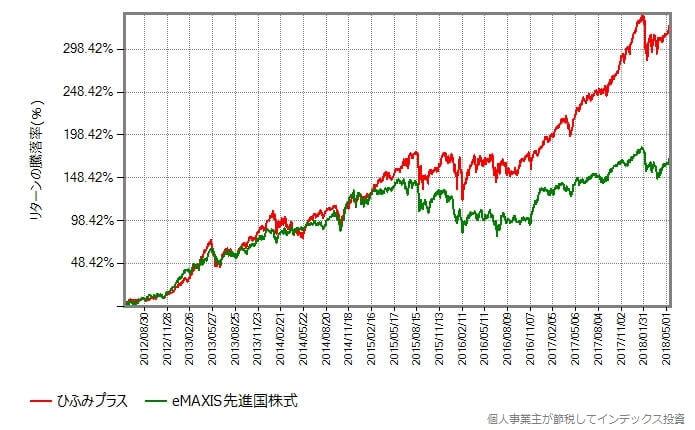 ひふみプラス vs eMAXIS先進国株式