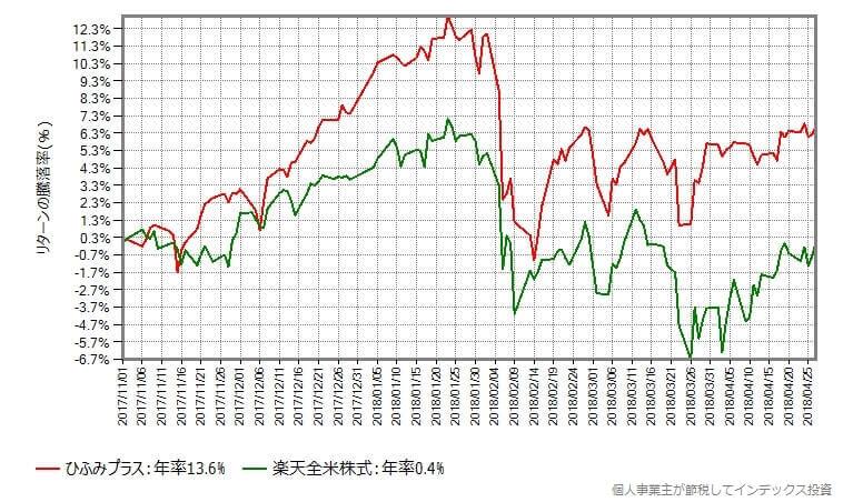 楽天全米株式との比較