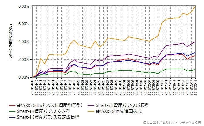 スリム先進国株式込みのリターン比較