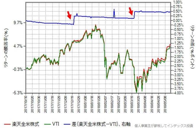 楽全米株式と本家VTIのリターンの差(今回)