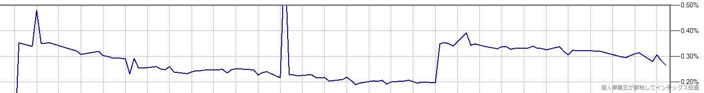 上記グラフの一部を拡大