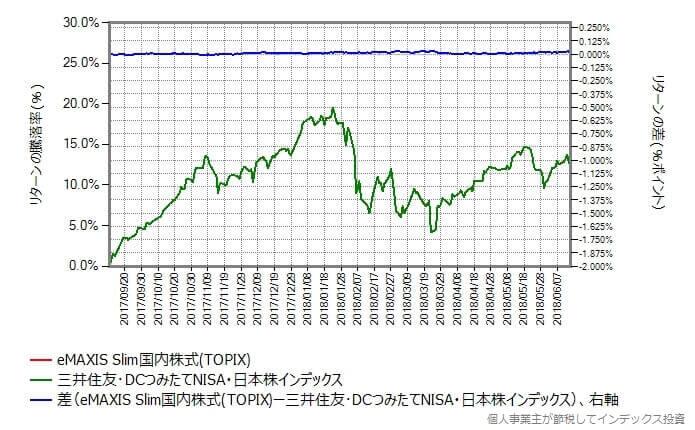 スリム国内株式 vs 三井住友・日本株インデックス