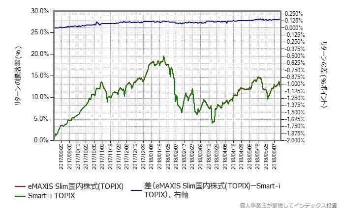 スリム国内株式 vs Smart-i TOPIXインデックス