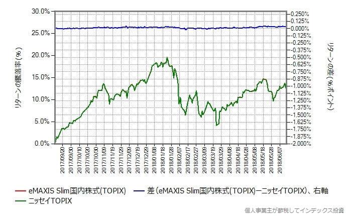 スリム国内株式 vs ニッセイTOPIXインデックス