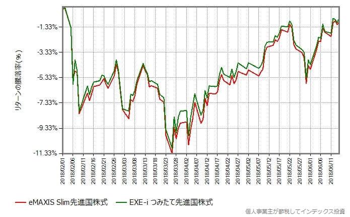 EXE-i つみたて先進国株式