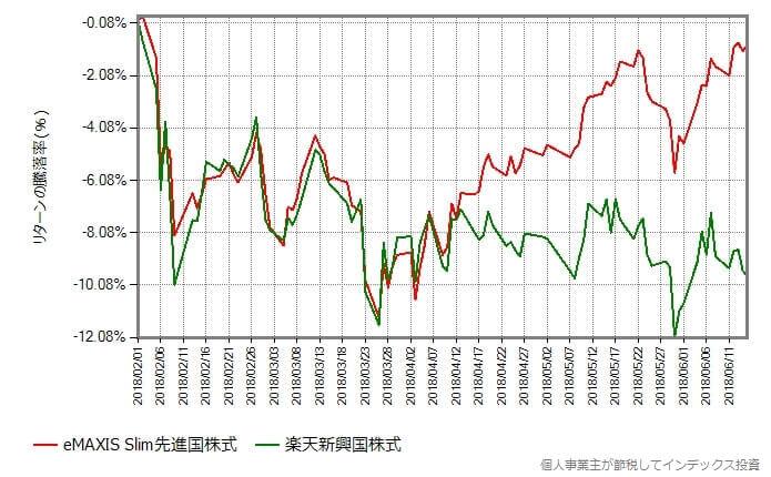 楽天新興国株式