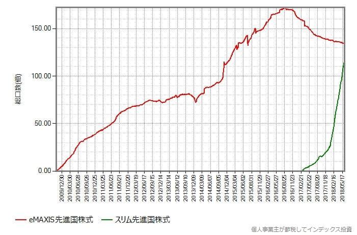 先進国株式比較