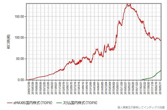 国内株式(TOPIX)比較